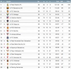 Die Tabelle der Primera Division nach 38 Spieltage