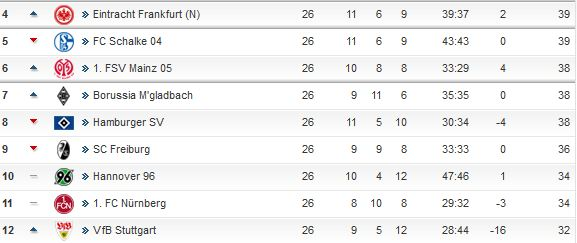 Quelle: http://www.kicker.de/news/fussball/bundesliga/spieltag/1-bundesliga/2012-13/spieltag.html